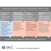 Stress and CVD