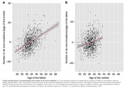 Maternal age effect on germline de novo mutations